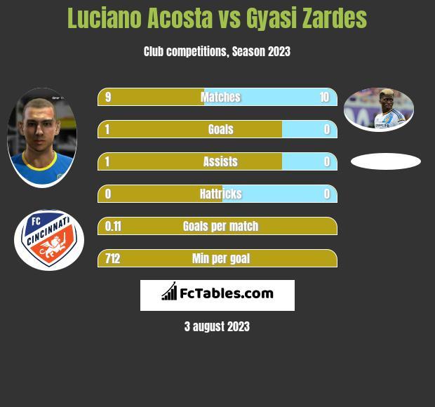 Luciano Acosta vs Gyasi Zardes