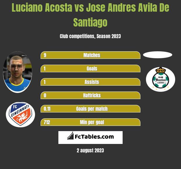 Luciano Acosta vs Jose Andres Avila De Santiago infographic