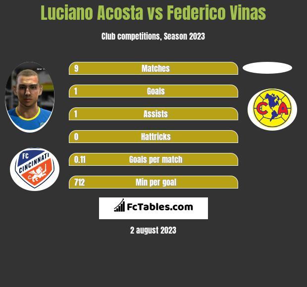 Luciano Acosta vs Federico Vinas infographic