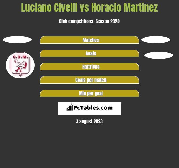 Luciano Civelli vs Horacio Martinez h2h player stats