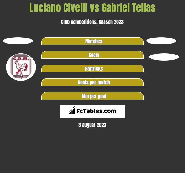 Luciano Civelli vs Gabriel Tellas h2h player stats