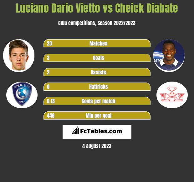 Luciano Vietto vs Cheick Diabate infographic