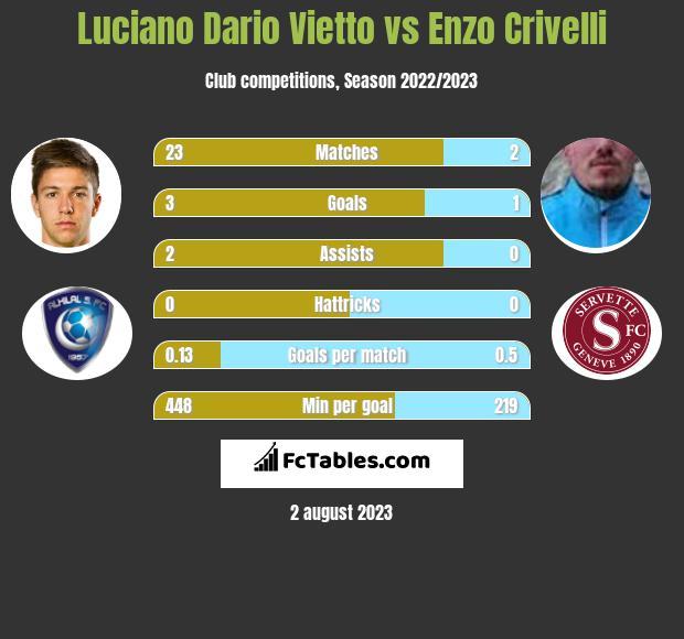 Luciano Vietto vs Enzo Crivelli infographic