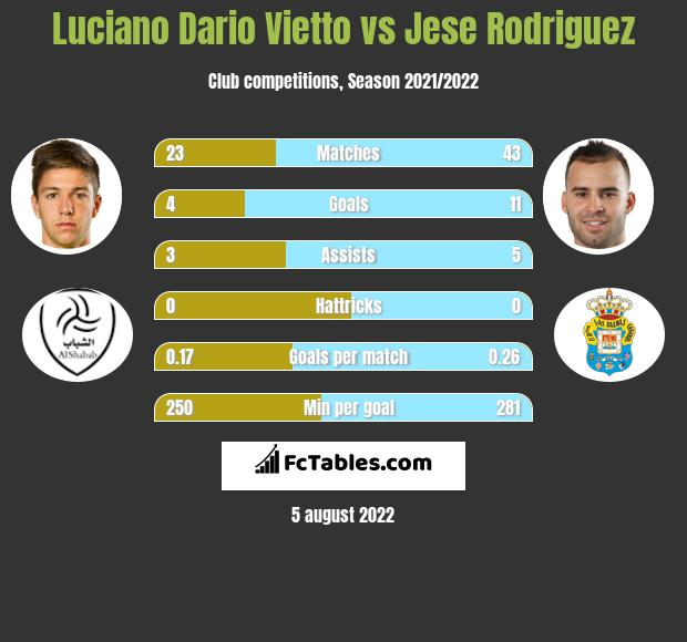 Luciano Dario Vietto infographic statistics for Sporting CP