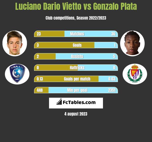 Luciano Vietto vs Gonzalo Plata infographic