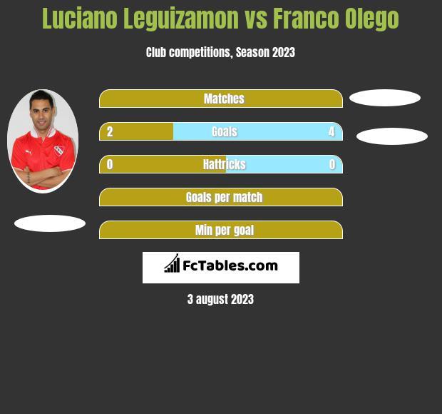 Luciano Leguizamon vs Franco Olego h2h player stats