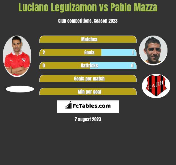 Luciano Leguizamon vs Pablo Mazza h2h player stats