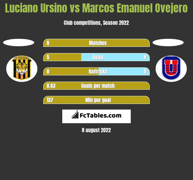 Luciano Ursino vs Marcos Emanuel Ovejero h2h player stats
