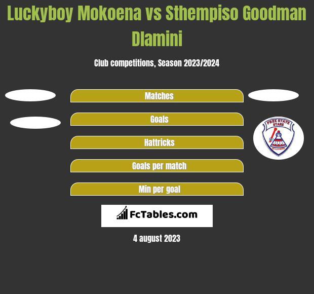Luckyboy Mokoena vs Sthempiso Goodman Dlamini h2h player stats