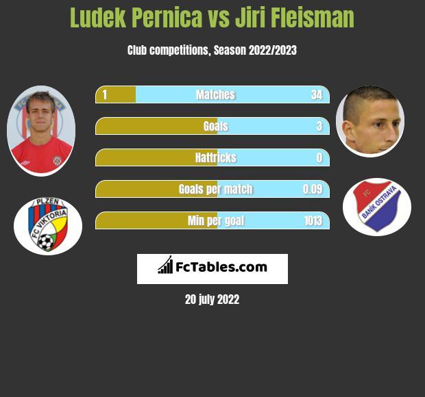 Ludek Pernica vs Jiri Fleisman infographic