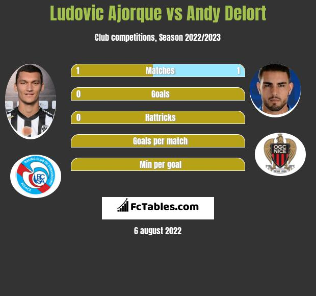 Ludovic Ajorque vs Andy Delort h2h player stats