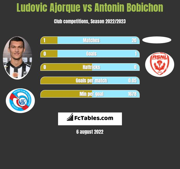 Ludovic Ajorque infographic statistics for Angers