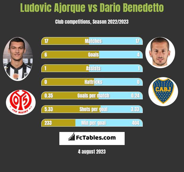 Ludovic Ajorque vs Dario Benedetto h2h player stats