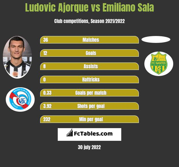Ludovic Ajorque vs Emiliano Sala h2h player stats