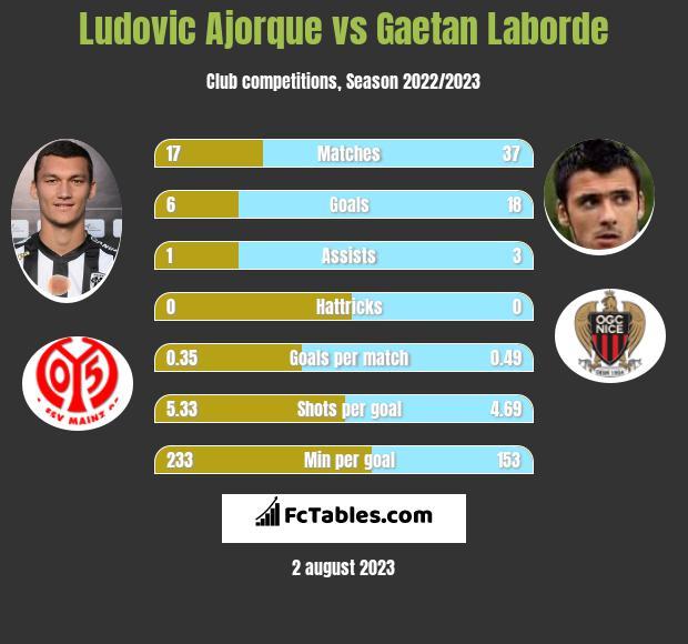 Ludovic Ajorque vs Gaetan Laborde h2h player stats