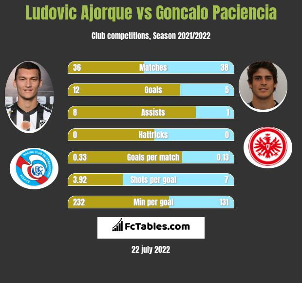 Ludovic Ajorque vs Goncalo Paciencia h2h player stats