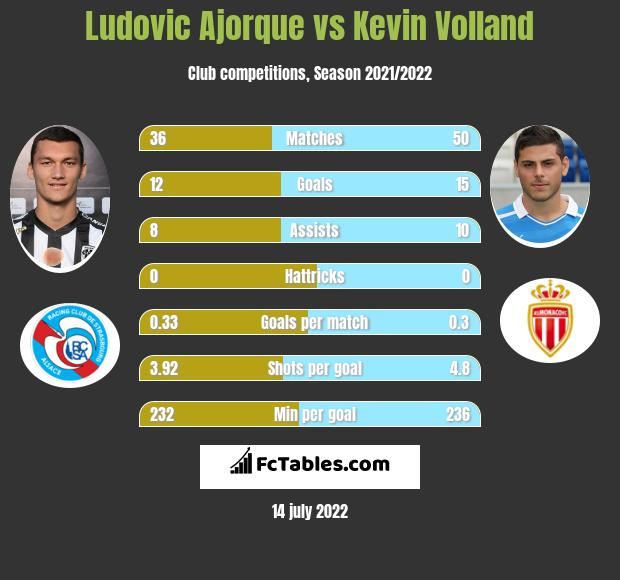 Ludovic Ajorque vs Kevin Volland infographic