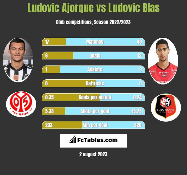 Ludovic Ajorque vs Ludovic Blas h2h player stats