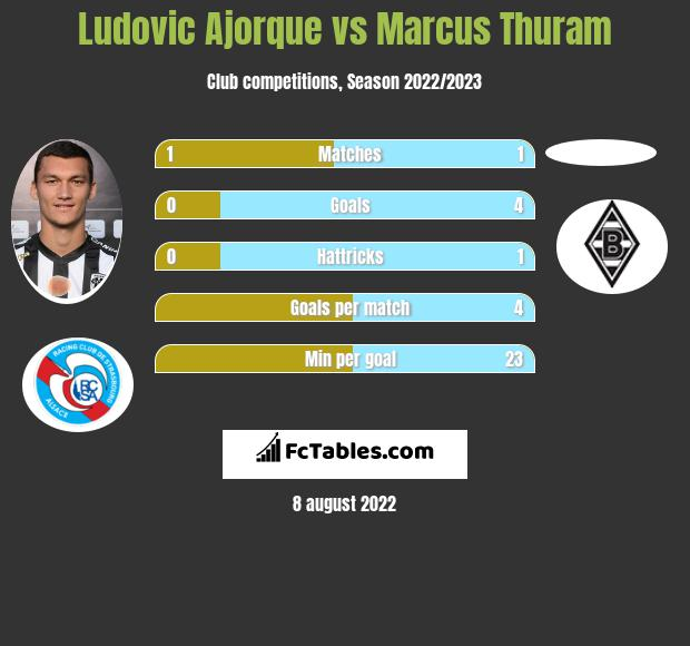 Ludovic Ajorque vs Marcus Thuram h2h player stats
