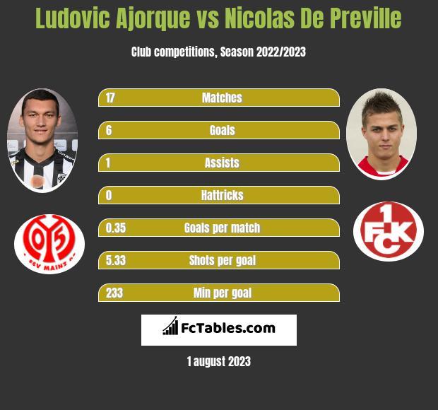 Ludovic Ajorque vs Nicolas De Preville h2h player stats