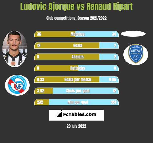Ludovic Ajorque vs Renaud Ripart h2h player stats