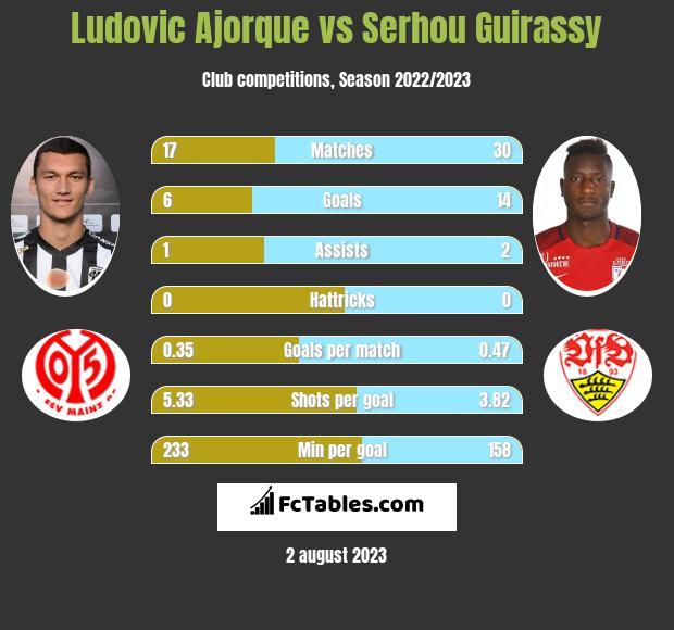 Ludovic Ajorque vs Serhou Guirassy infographic