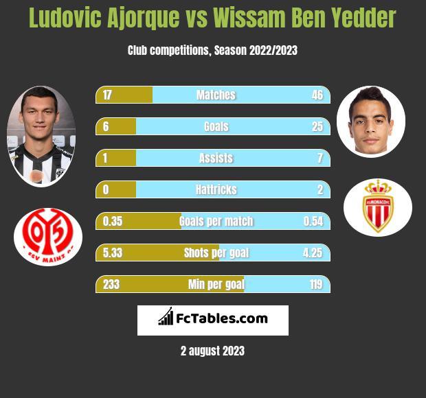 Ludovic Ajorque vs Wissam Ben Yedder h2h player stats