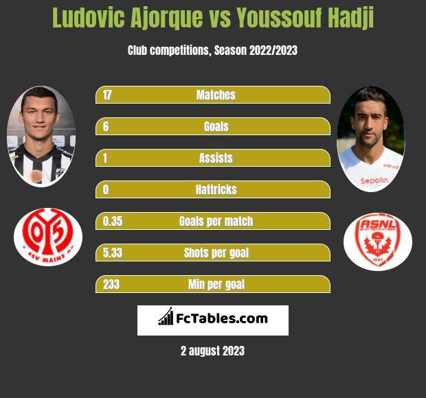 Ludovic Ajorque vs Youssouf Hadji h2h player stats