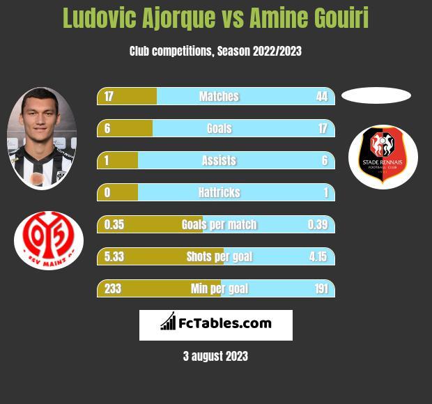 Ludovic Ajorque vs Amine Gouiri infographic
