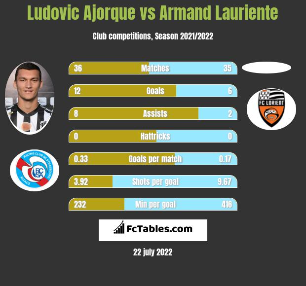 Ludovic Ajorque vs Armand Lauriente h2h player stats