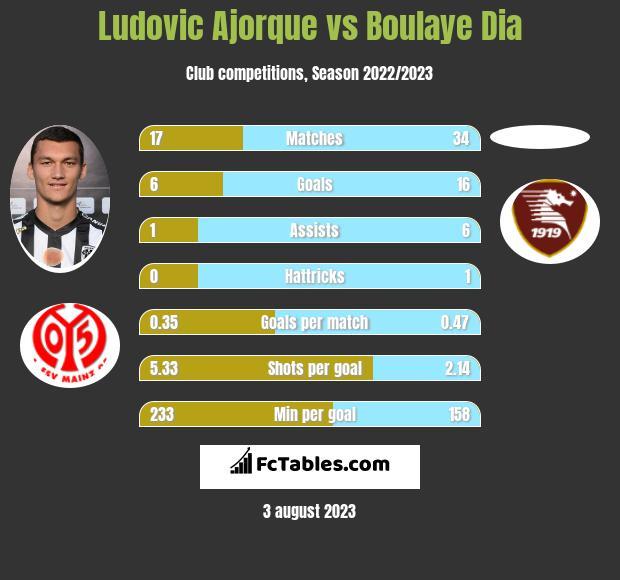 Ludovic Ajorque vs Boulaye Dia h2h player stats