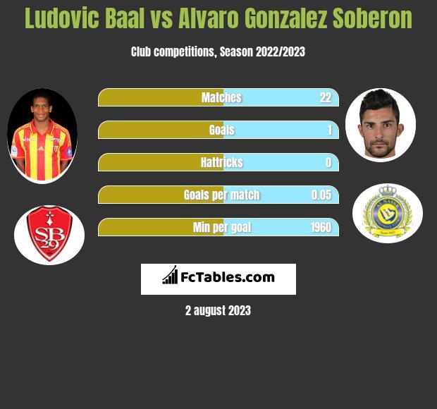 Ludovic Baal vs Alvaro Gonzalez Soberon infographic