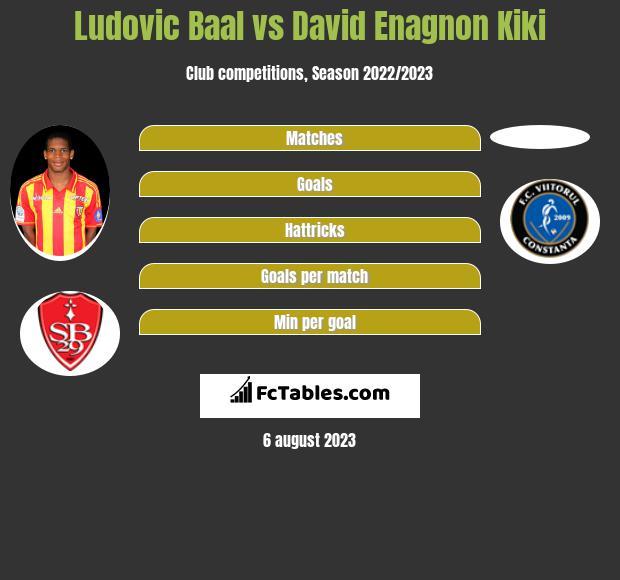 Ludovic Baal vs David Enagnon Kiki infographic