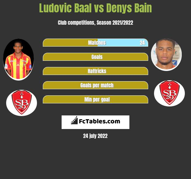 Ludovic Baal infographic statistics for Brest