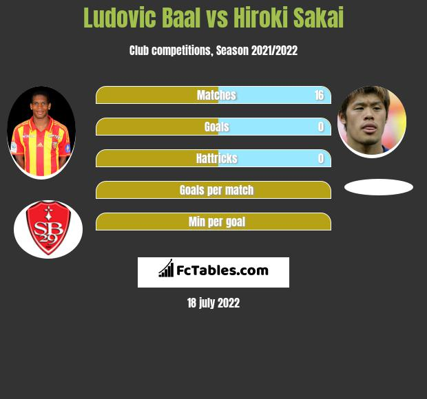 Ludovic Baal infographic statistics for Marseille