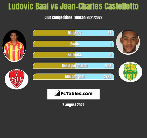Ludovic Baal vs Jean-Charles Castelletto infographic