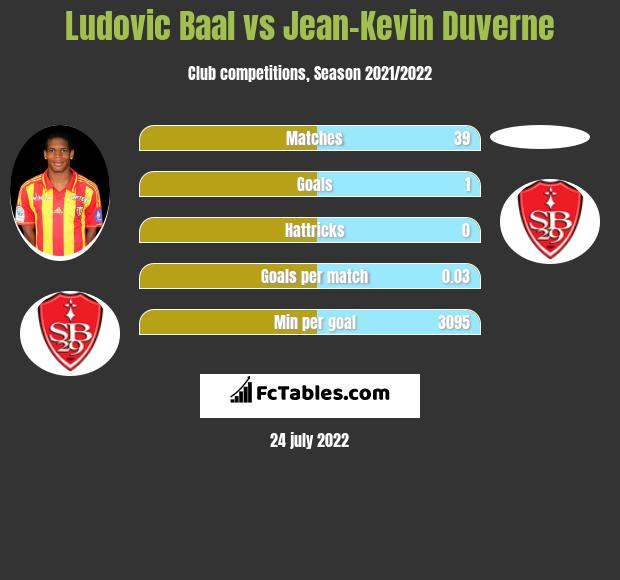 Ludovic Baal vs Jean-Kevin Duverne infographic