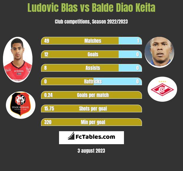 Ludovic Blas vs Balde Diao Keita infographic