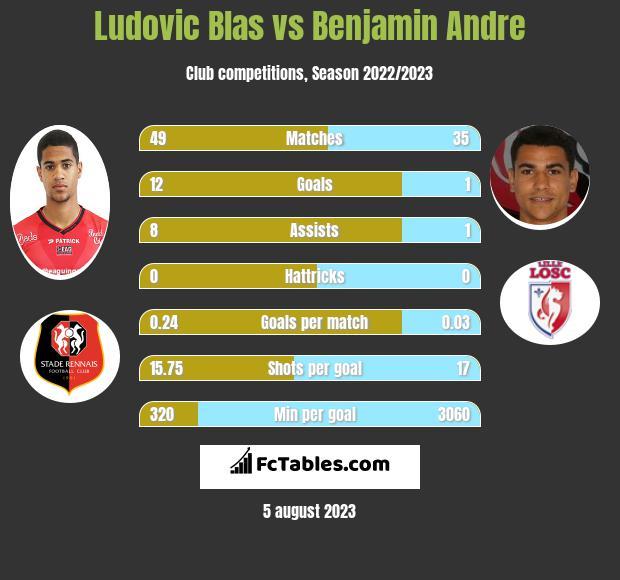 Ludovic Blas vs Benjamin Andre infographic
