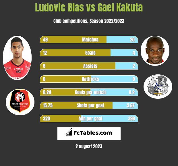 Ludovic Blas vs Gael Kakuta h2h player stats