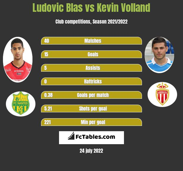 Ludovic Blas vs Kevin Volland h2h player stats