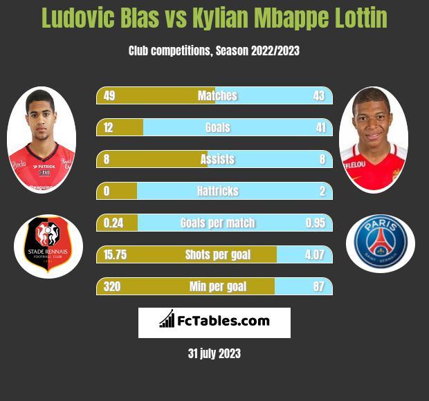 Ludovic Blas vs Kylian Mbappe Lottin h2h player stats