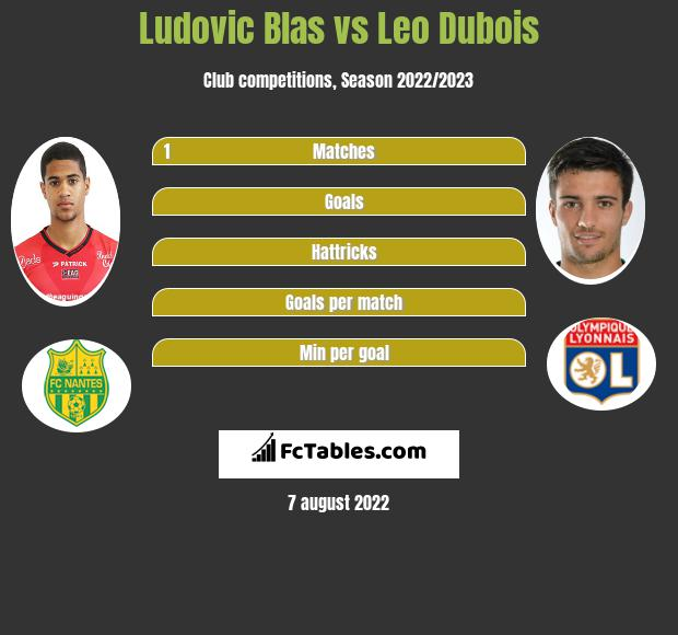 Ludovic Blas infographic statistics for Olympique Lyon