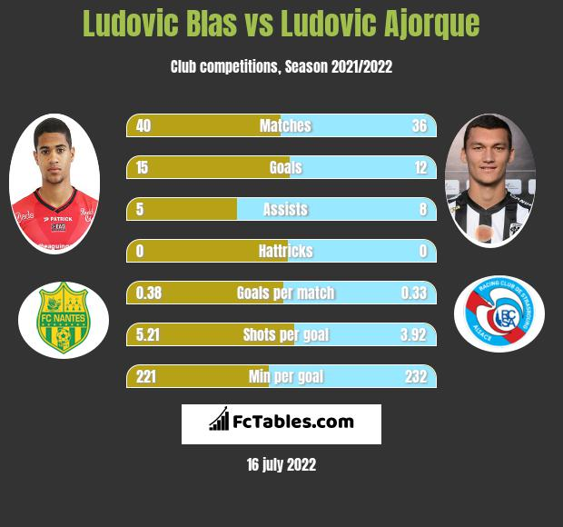 Ludovic Blas vs Ludovic Ajorque h2h player stats