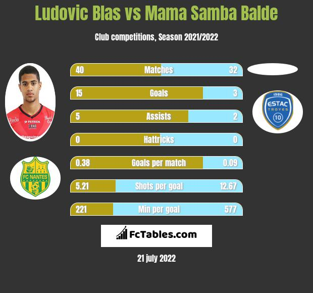 Ludovic Blas vs Mama Samba Balde h2h player stats