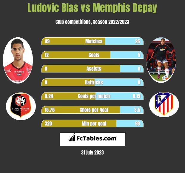 Ludovic Blas vs Memphis Depay h2h player stats
