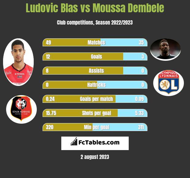 Ludovic Blas vs Moussa Dembele h2h player stats