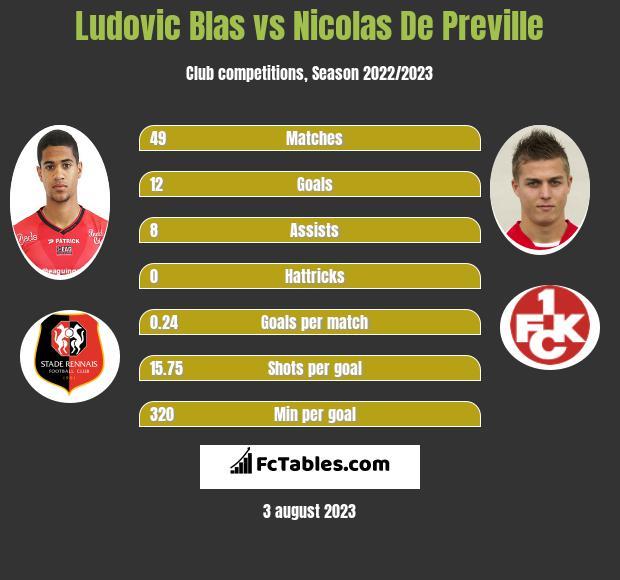 Ludovic Blas vs Nicolas De Preville h2h player stats
