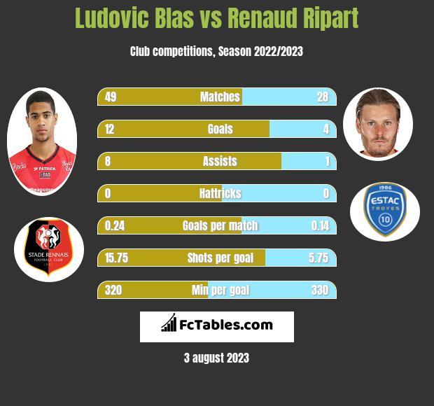 Ludovic Blas vs Renaud Ripart h2h player stats