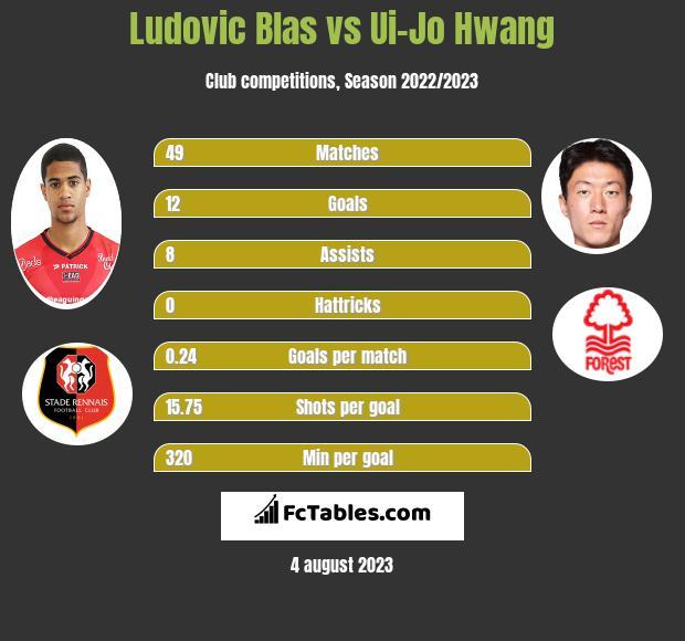 Ludovic Blas vs Ui-Jo Hwang h2h player stats